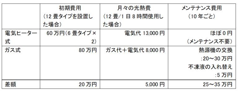 注文住宅の床暖房のコストをガスと電気で比較表